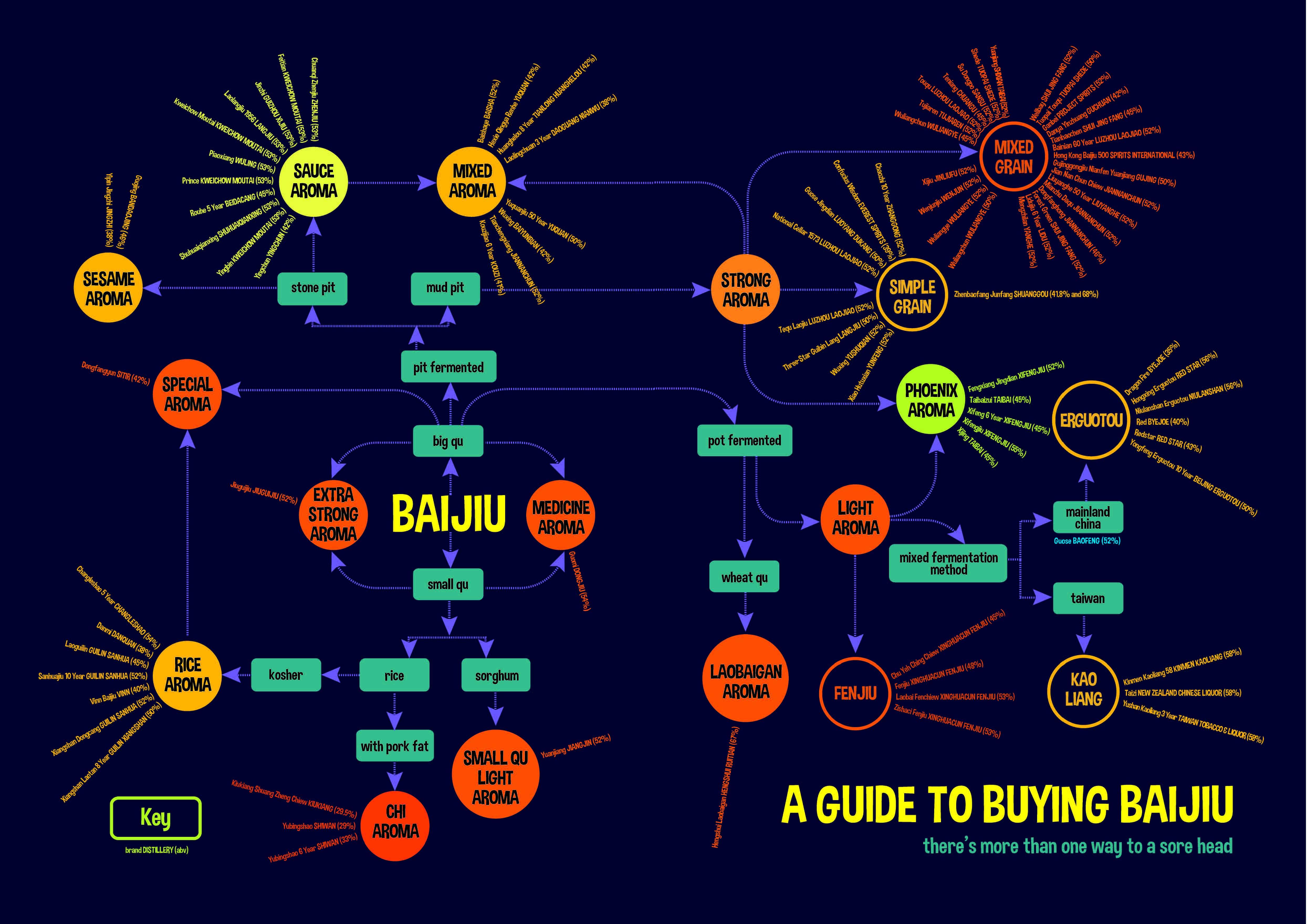 Baijiu category flow chart