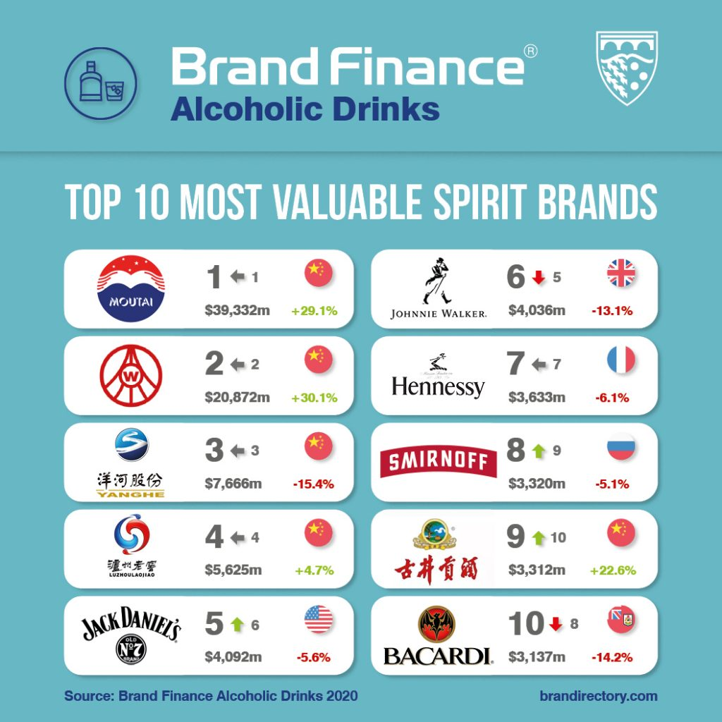 most valuable spirits brands